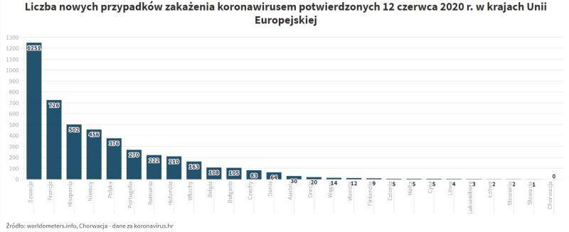 Liczba nowych przypadków zakażenia koronawirusem potwierdzonych 12 czerwca 2020 r. w krajach Unii Europejskiej