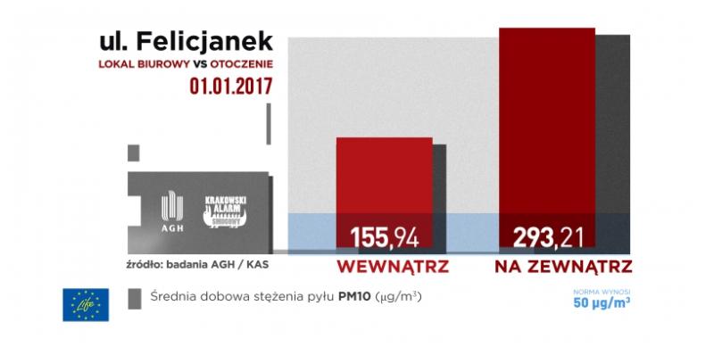 Poziom smogu w Krakowie (Krakowski Alarm Smogowy)