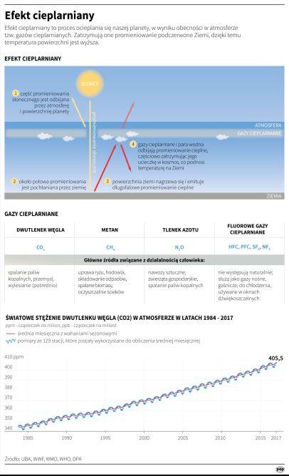 Schemat działania efektu cieplarnianego (Maria Samczuk/PAP)