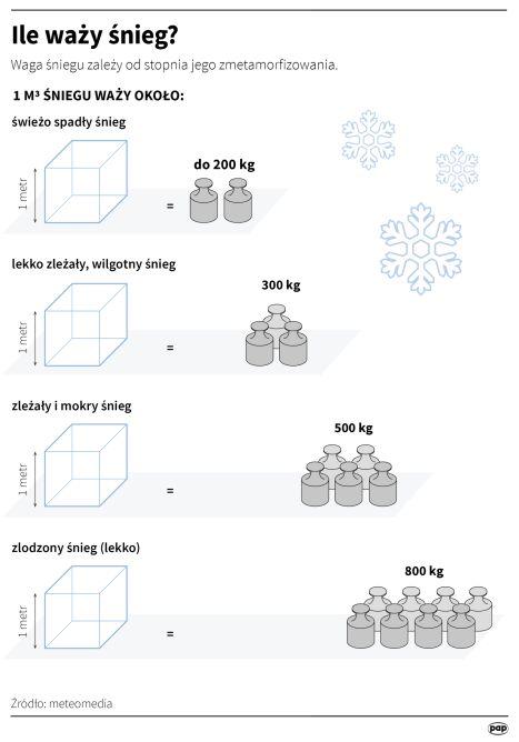 Ile waży śnieg? (PAP/Maciej Zieliński, Adam Ziemienowicz)